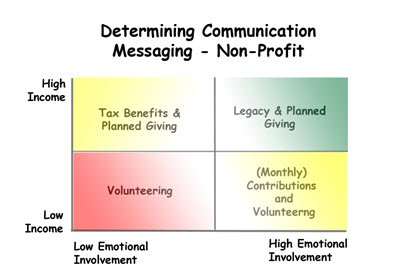 Determining your #Nonprofit Communication Messaging. Interesting info from this informative #Fundraising interview with Joe DiDonato.