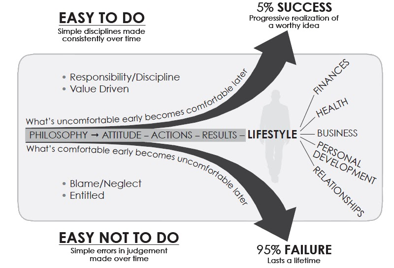 The Slight Edge Graph. Learn how to apply this principle to your #fundraising for better success!